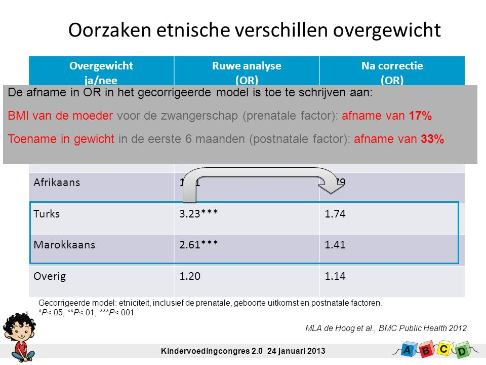 Overgewicht ja/nee Ruwe analyse (OR) Na correctie (OR) Etniciteit Nederlands1.00 Afrikaans1.310.79 Turks3.23***1.74 Marokkaans2.61***1.41 Overig1.201.