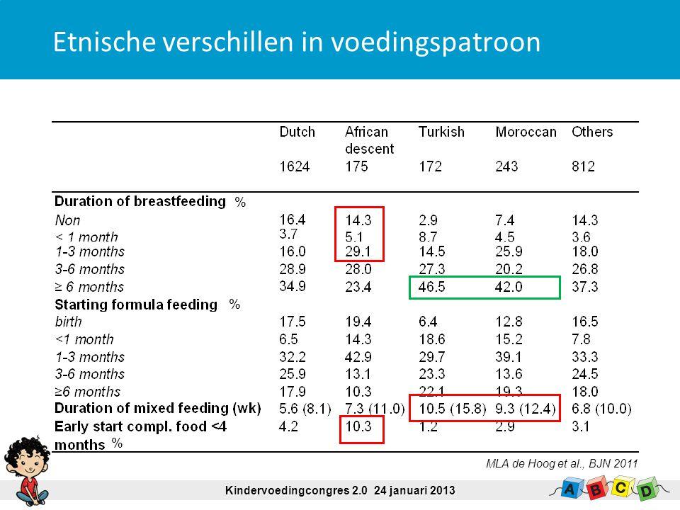 % % % Etnische verschillen in voedingspatroon Kindervoedingcongres 2.0 24 januari 2013 MLA de Hoog et al., BJN 2011