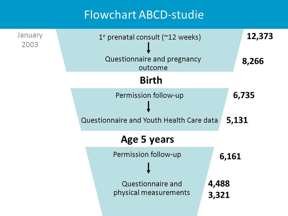 Voeding en metabolisme: lipiden profiel micronutriënt status schildklier functie Leefstijl en gezondheid: roken, alcohol, drugs BMI, fysieke activiteit diabetes and hypertensie Psychosociale stress: depressie en angst werkstress opvoedingstress cortisol Omgeving: lucht verontreiniging binnen milieu Geboorte uitkomsten: zwangerschapsduur geboortegewicht aangeboren afwijkingen perinatale sterfte Kind uitkomsten Cardio-metabool profiel: lipiden profiel glucose, insuline resistentie BMI en lichaamssamenstelling bloeddruk Cognitieve ontwikkeling: aandacht oog-hand coördinatie inhibitie flexibiliteit Gedrag: huilgedrag emotionele ontwikkeling gedragsproblemen Vroege risicofactoren Vroege groei: groei snelheid Gezondheid 1 ste levensjaar: groei voedingspatroon huilgedrag Voeding: energie inname nutriënt inname vetzuurstatus eetgedrag Onderzoeksgebied voeding Kindervoedingcongres 2.0 24 januari 2013