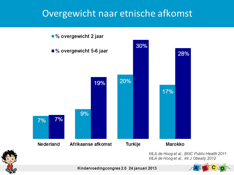 Overgewicht naar etnische afkomst 7% 9% 20% 17% 7% 30% 28% Kindervoedingcongres 2.0 24 januari 2013 MLA de Hoog et al., BMC Public Health 2011 MLA de