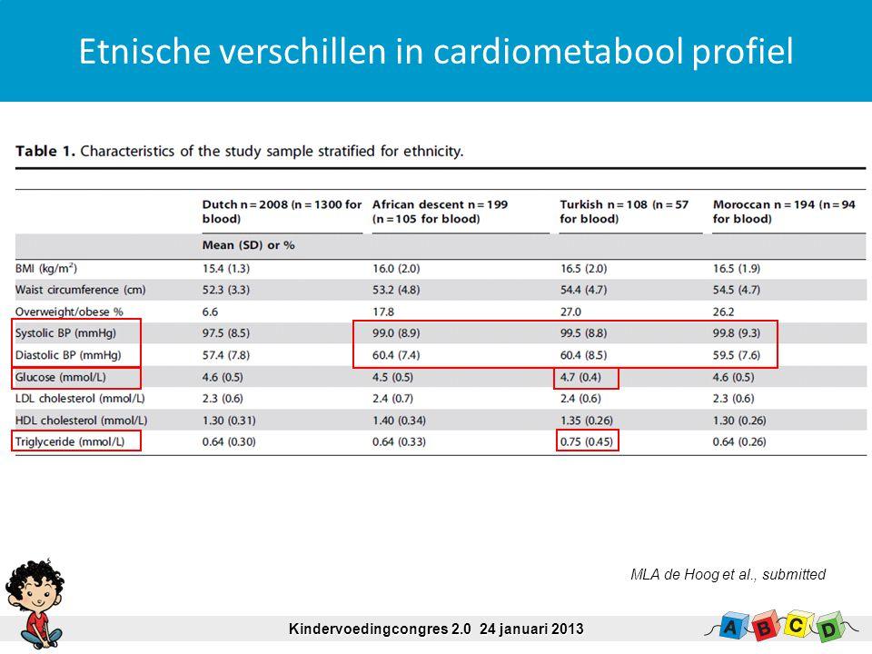 Kindervoedingcongres 2.0 24 januari 2013 Overgewicht naar opleidingsniveau 7% 9% 20% 17% 7% 30% 28% hoog midden laag 5% 8% 12% % overgewicht 5-6 jaar G van den Berg et al., submitted