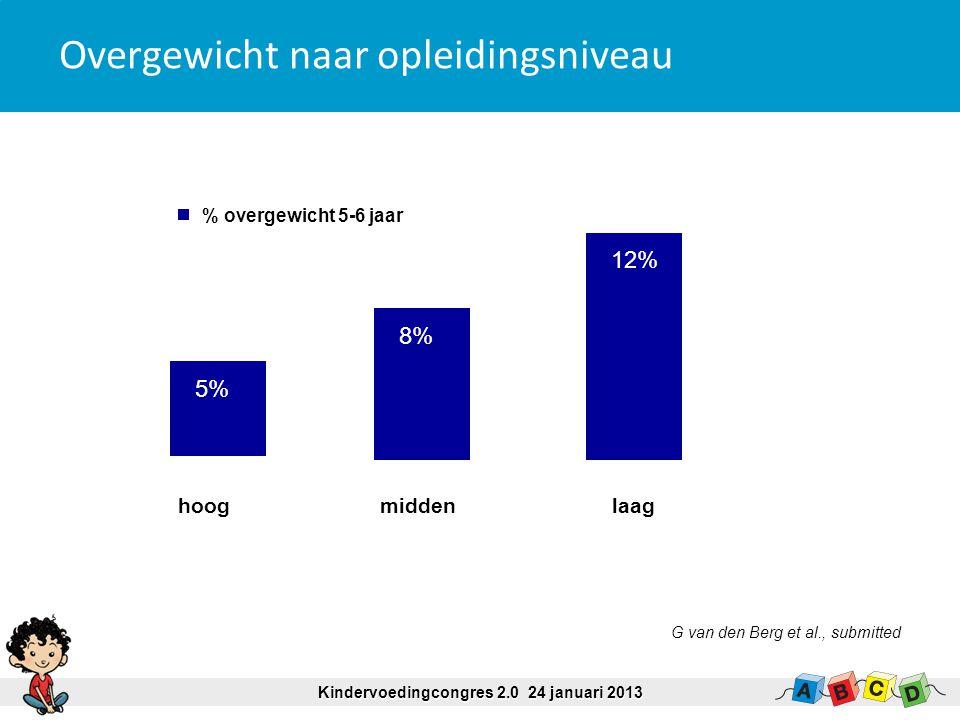 Kindervoedingcongres 2.0 24 januari 2013 Overgewicht naar opleidingsniveau 7% 9% 20% 17% 7% 30% 28% hoog midden laag 5% 8% 12% % overgewicht 5-6 jaar