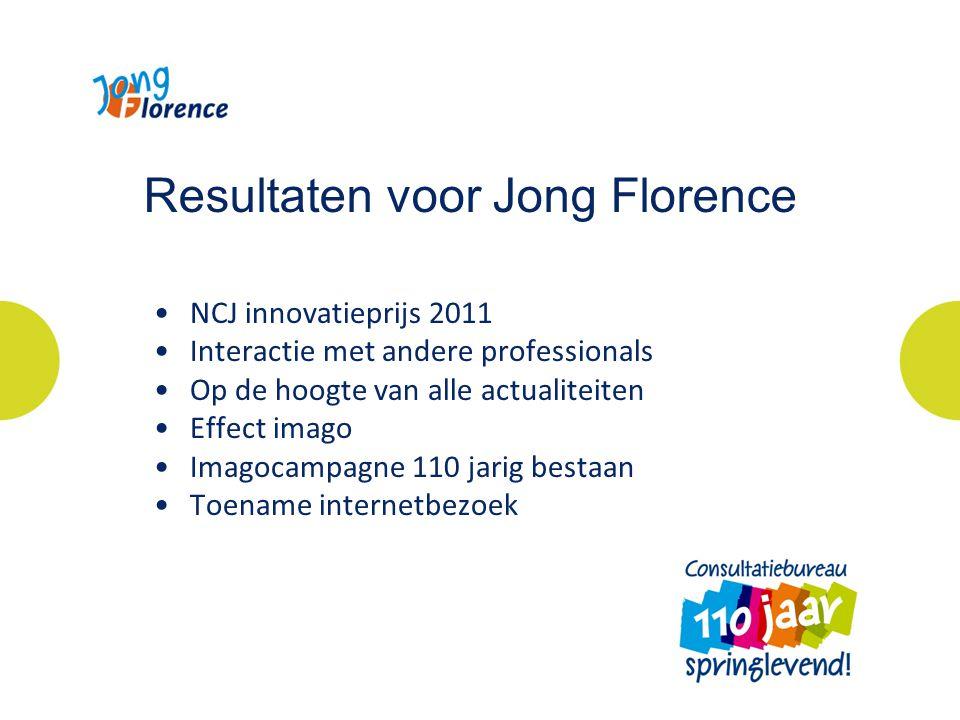 Resultaten voor Jong Florence NCJ innovatieprijs 2011 Interactie met andere professionals Op de hoogte van alle actualiteiten Effect imago Imagocampagne 110 jarig bestaan Toename internetbezoek