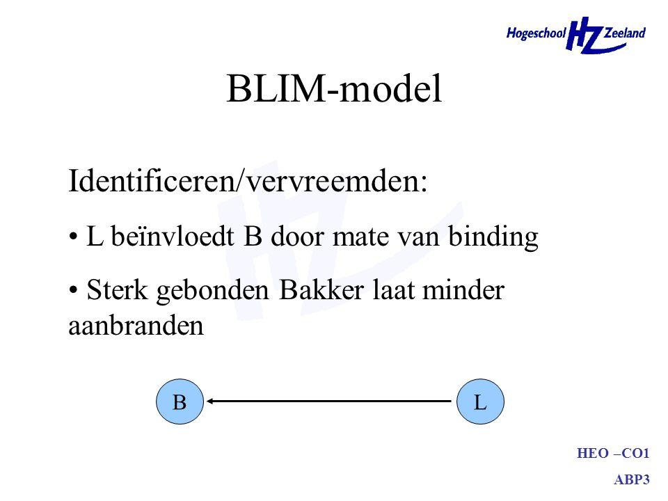 HEO –CO1 ABP3 BLIM-model BL Identificeren/vervreemden: L beïnvloedt B door mate van binding Sterk gebonden Bakker laat minder aanbranden