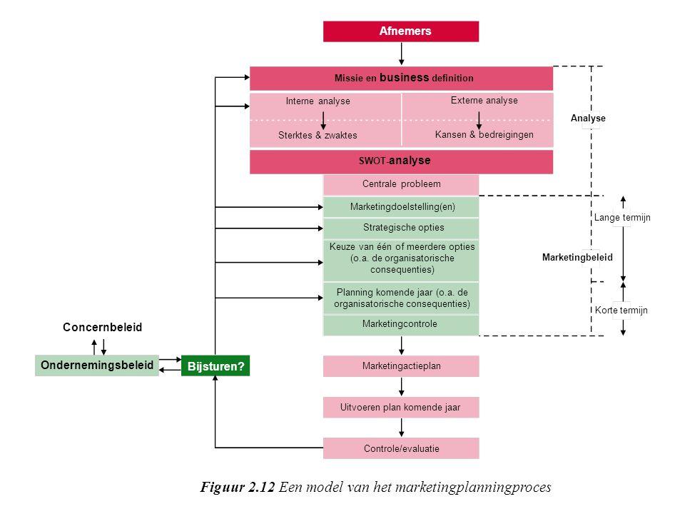 Samenvatting Marketingplanningsproces SWOT-analyse –Interne analyse –Externe analyse –Confrontatiematrix Strategie –Concern-, ondernemers-, marketings