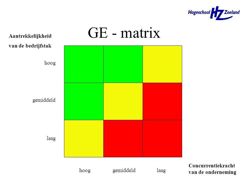 GE - matrix Groene zone (drie cellen links boven) –investeren Gele zone (drie cellen diagonaal) –investeringspeil handhaven Rode zone (drie cellen rec
