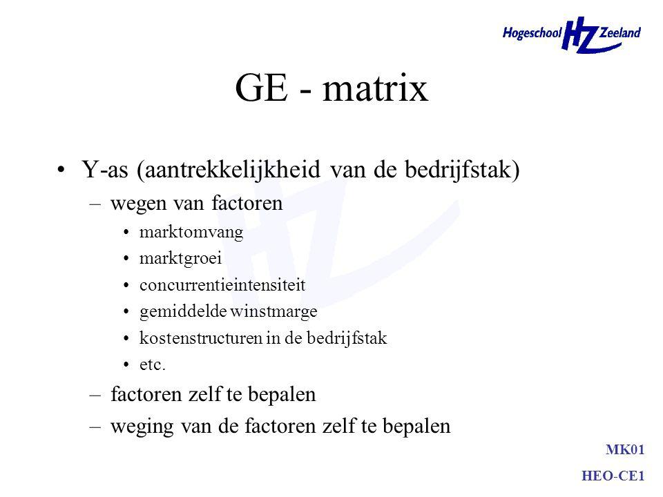 laag gemiddeld hoog GE - matrix Aantrekkelijkheid van de bedrijfstak Concurrentiekracht van de onderneming