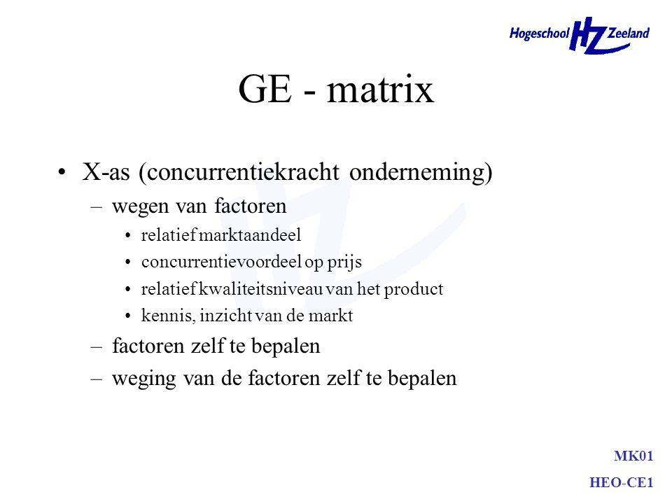 GE - matrix Y-as (aantrekkelijkheid van de bedrijfstak) –wegen van factoren marktomvang marktgroei concurrentieintensiteit gemiddelde winstmarge koste