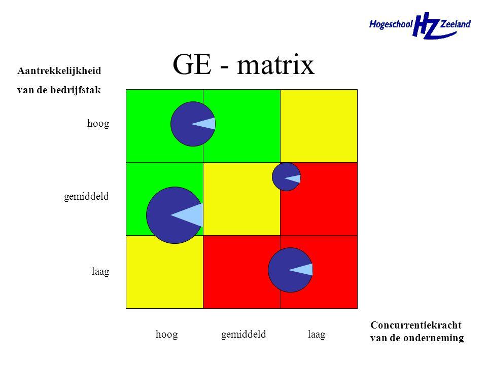 GE - matrix X-as (concurrentiekracht onderneming) –wegen van factoren relatief marktaandeel concurrentievoordeel op prijs relatief kwaliteitsniveau va