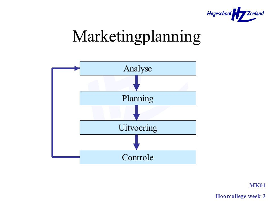Marketingplanning MK01 Hoorcollege week 3 Analyse Planning Uitvoering Controle