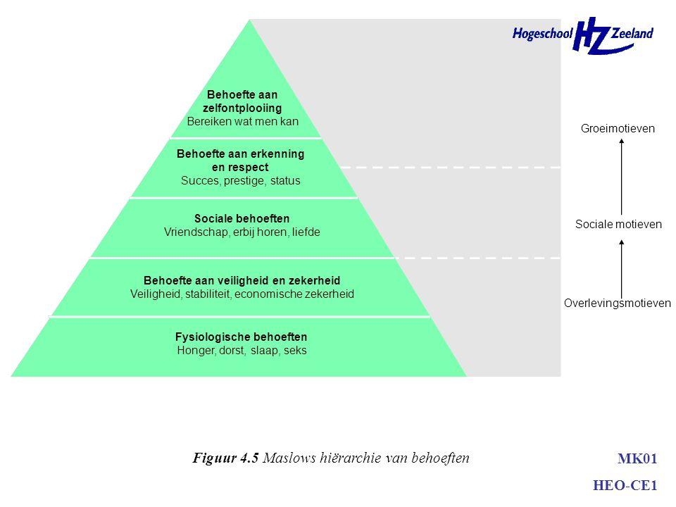 Behoeften en motieven –latente behoefte –basisbehoefte –behoeftenhiërarchie (Maslov) positioneren –psychoanalystische benadering verschil tussen denke