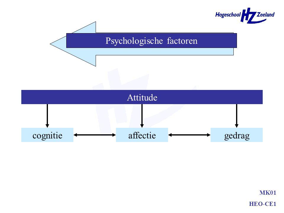 Attitudes –aangeleerde geneigdheid/te vormen –componenten cognitieve component (kennis) affectieve component (gevoel) conatieve component (gedrag) MK0