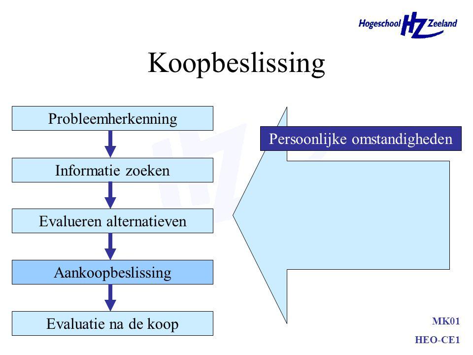 Koopbeslissing MK01 HEO-CE1 Probleemherkenning Informatie zoeken Evalueren alternatieven Aankoopbeslissing Evaluatie na de koop Persoonlijke omstandigheden