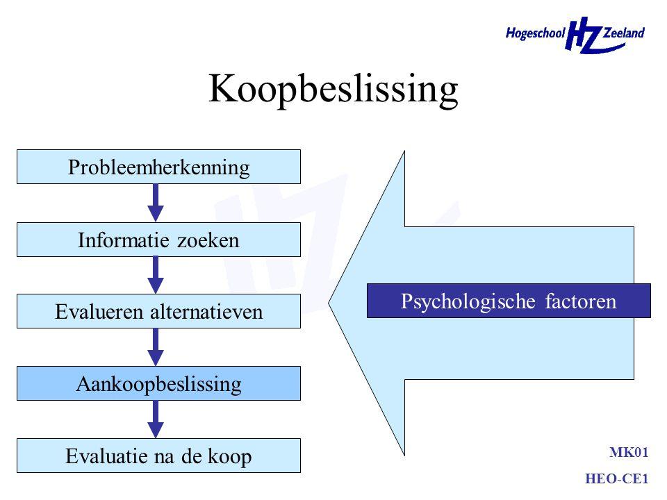 Koopbeslissing MK01 HEO-CE1 Probleemherkenning Informatie zoeken Evalueren alternatieven Aankoopbeslissing Evaluatie na de koop Psychologische factoren