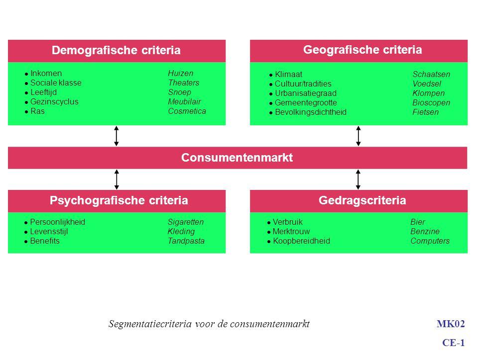 MK02 CE-1 Marktsegmentatie Grenzen aan segmentatie: –Kosten –Voorwaarden meetbaarheid van segmenten omvang segment bereikbaarheid van segmenten haalba
