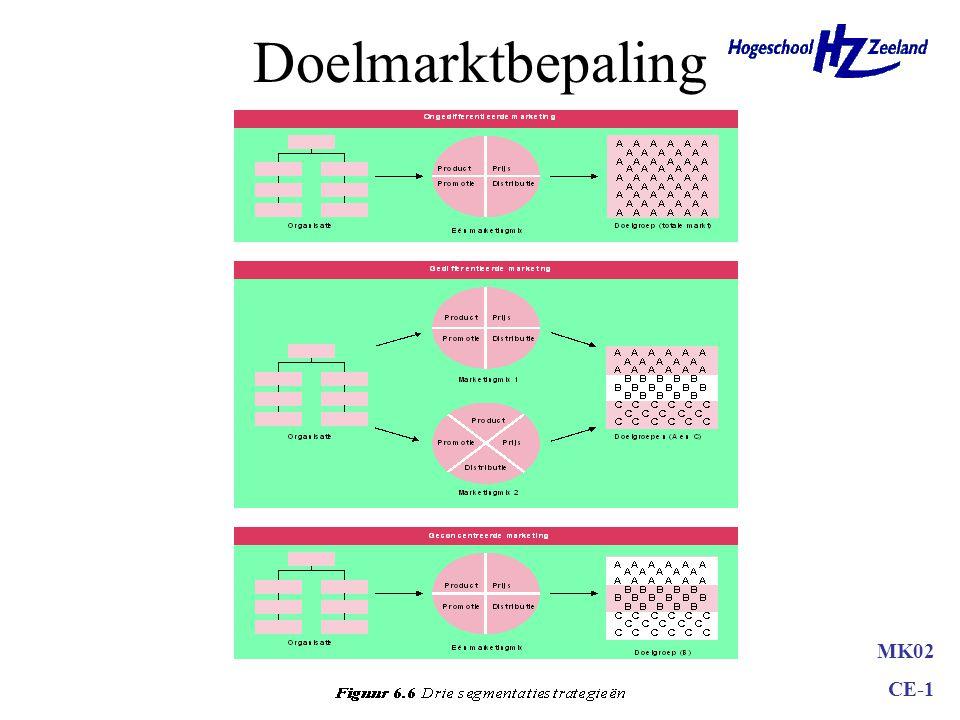 MK02 CE-1 Demografische criteria Geografische criteria Consumentenmarkt Psychografische criteriaGedragscriteria InkomenHuizen Sociale klasseTheaters L