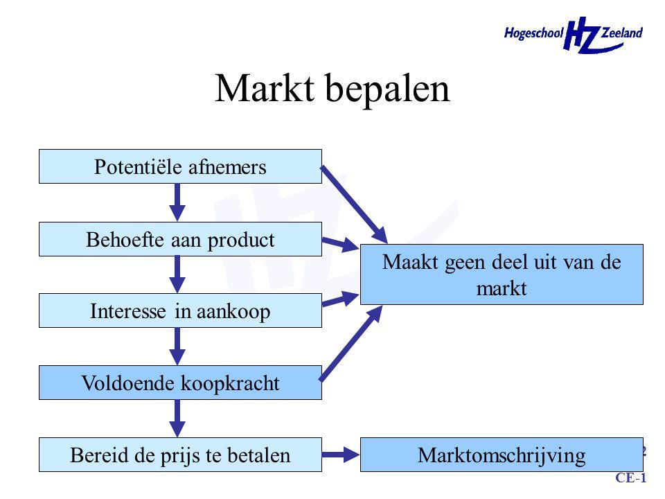 MK02 CE-1 Markt bepalen Potentiële afnemers Behoefte aan product Interesse in aankoop Voldoende koopkracht Bereid de prijs te betalenMarktomschrijving Maakt geen deel uit van de markt