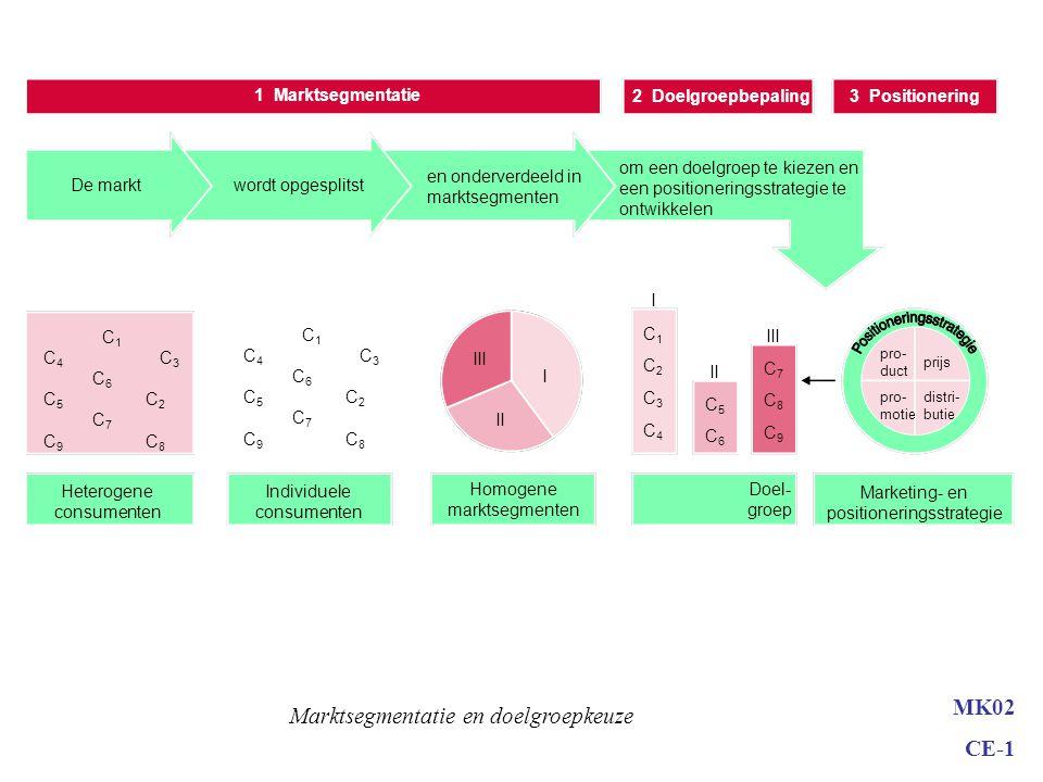 MK02 CE-1 Markt bepalen Potentiële afnemers Behoefte aan product Interesse in aankoop Voldoende koopkracht Bereid de prijs te betalenMarktomschrijving