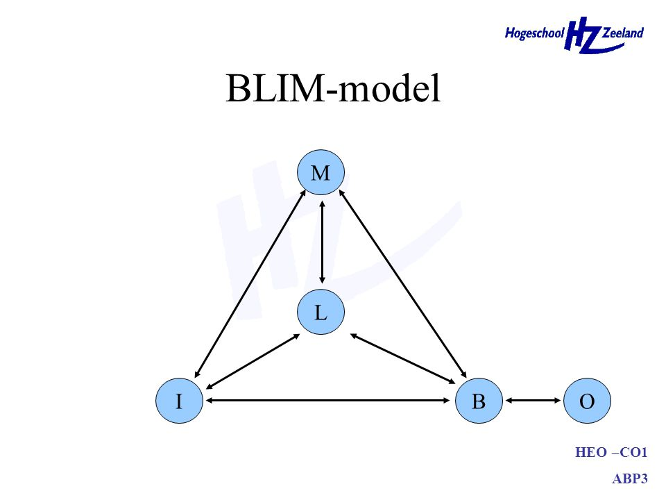 HEO –CO1 ABP3 BLIM-model M IB L O