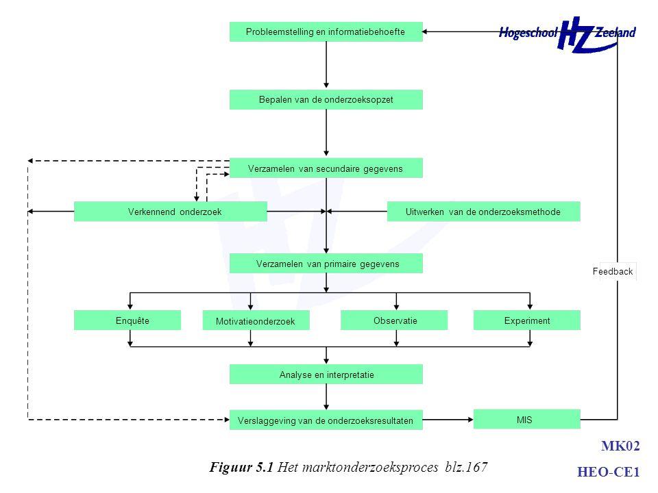 Probleemstelling en informatiebehoefte Bepalen van de onderzoeksopzet Verzamelen van secundaire gegevens Verkennend onderzoekUitwerken van de onderzoeksmethode Verzamelen van primaire gegevens Enquête Motivatieonderzoek ObservatieExperiment Analyse en interpretatie Verslaggeving van de onderzoeksresultaten MIS Feedback Figuur 5.1 Het marktonderzoeksproces blz.167 MK02 HEO-CE1