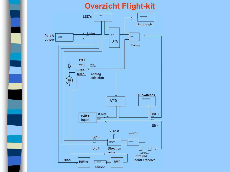 LED's Bargrapgh Port A output D /A Comp 8 bits Analog selection EXT volt LDR temp Dil Switches A / D Port B input 8 bitsBit 3 Bit 4 Infra red send / r