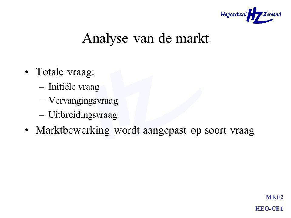 Bepaling van de marktomvang Afbakening (productklasse, productvorm) Marktpotentieel Marktprognose Omzetpotentieel Omzetprognose MK02 HEO-CE1