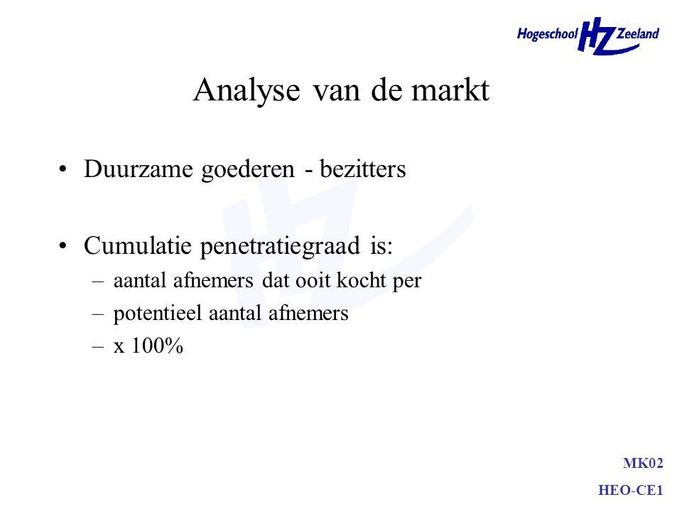 Analyse van de markt Consumptiegoederen - gebruikers Penetratiegraad is: –aantal gebruikers in een bepaalde periode per –potentieel aantal gebruikers
