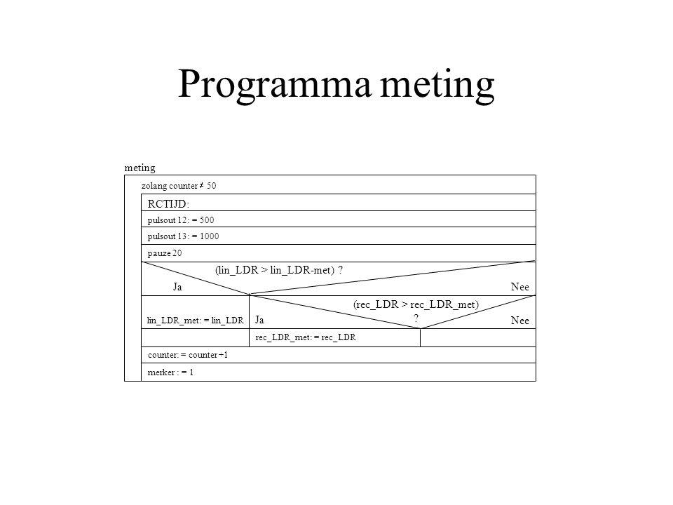 Programma meting meting RCTIJD: Nee (rec_LDR > rec_LDR_met) .