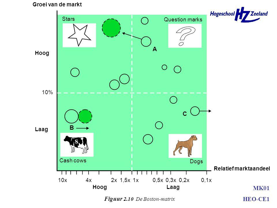 Groei van de markt Hoog Laag Relatief marktaandeel HoogLaag Stars Cash cows Dogs Question marks 10x4x2x 1,5x 1x0,5x 0,3x 0,2x0,1x B A C 10% Figuur 2.10 De Boston-matrix MK01 HEO-CE1