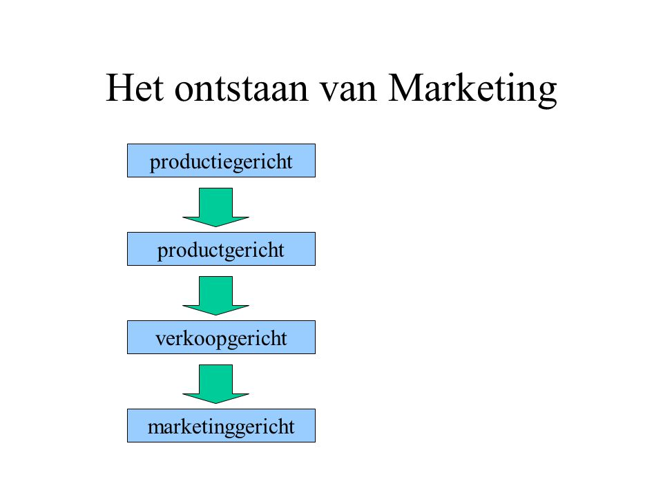 Het ontstaan van Marketing productiegericht productgericht verkoopgericht marketinggericht