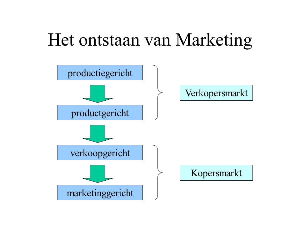 Het ontstaan van Marketing productiegericht productgericht verkoopgericht marketinggericht Verkopersmarkt Kopersmarkt