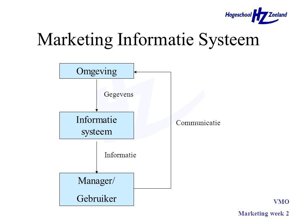 Marketing Informatie Systeem Omgeving Informatie systeem Manager/ Gebruiker Gegevens Informatie Communicatie VMO Marketing week 2
