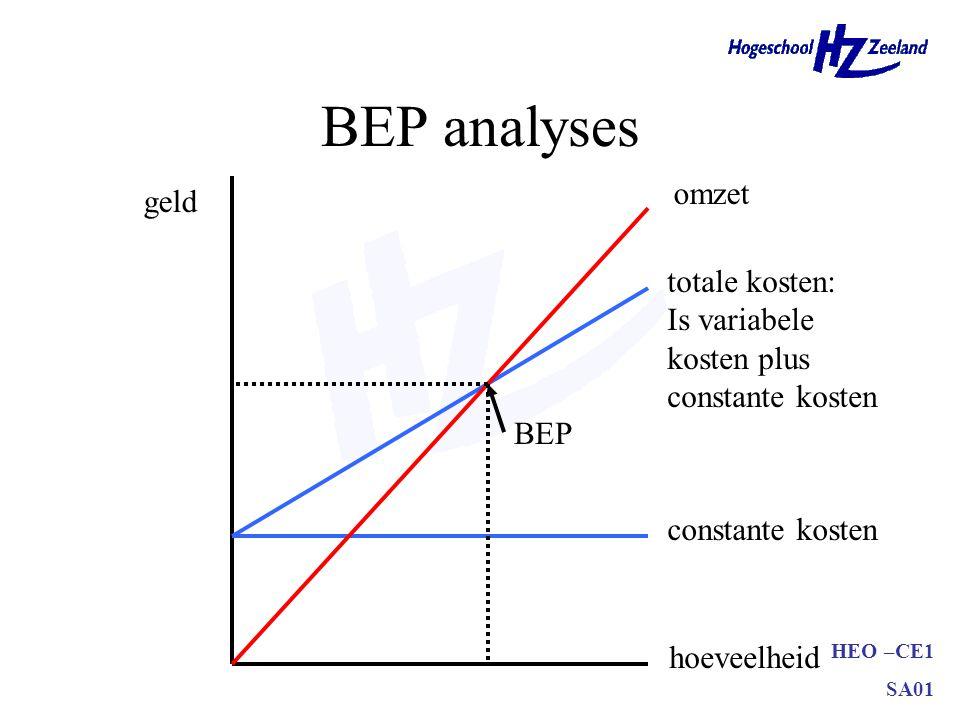 HEO –CE1 SA01 BEP analyses geld hoeveelheid constante kosten totale kosten: Is variabele kosten plus constante kosten omzet BEP