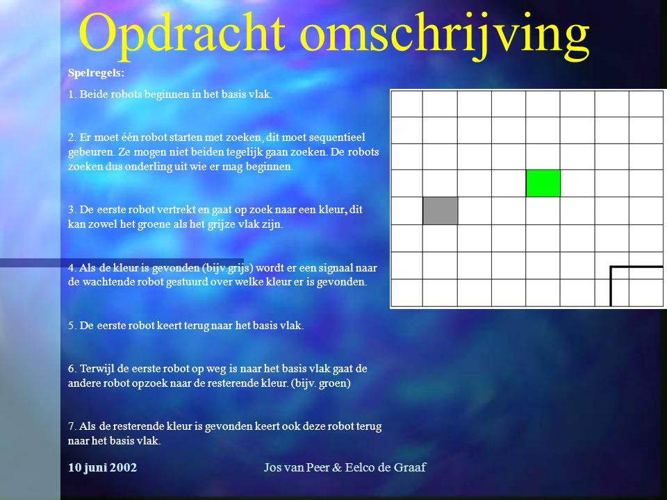 10 juni 2002Jos van Peer & Eelco de Graaf Opdracht omschrijving Spelregels: 1.