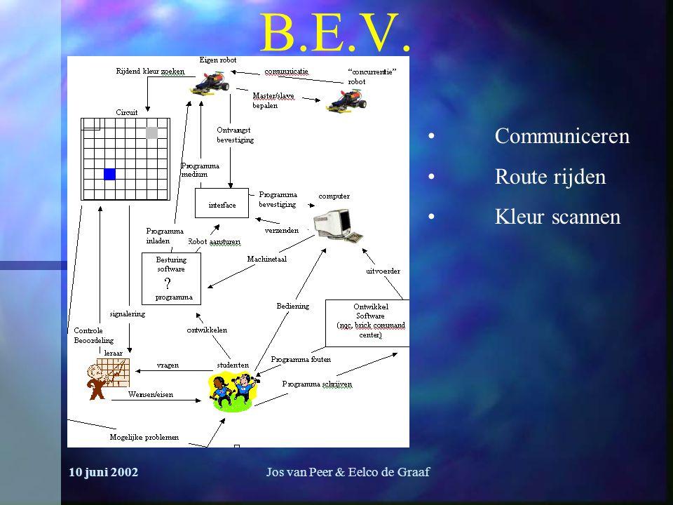 10 juni 2002Jos van Peer & Eelco de Graaf B.E.V. Communiceren Route rijden Kleur scannen