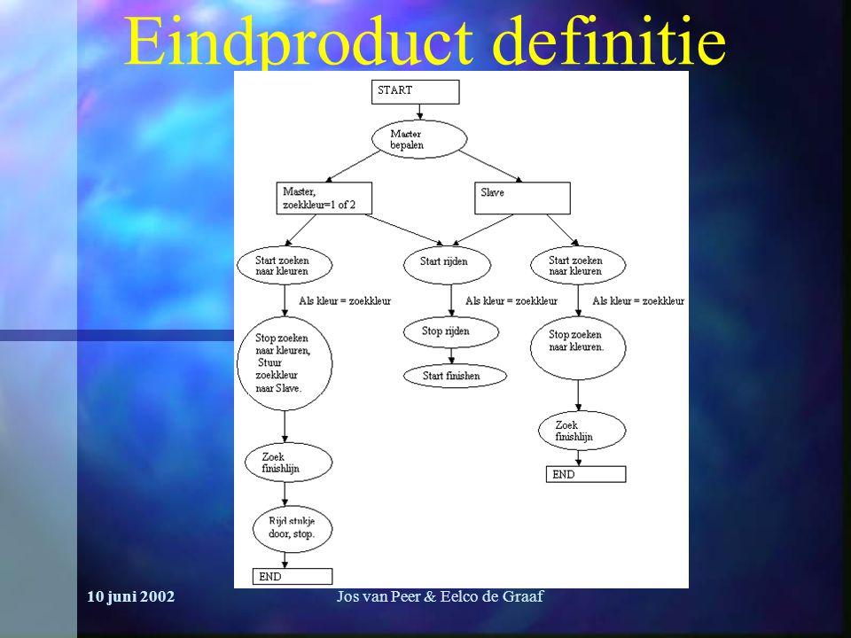 10 juni 2002Jos van Peer & Eelco de Graaf Eindproduct definitie