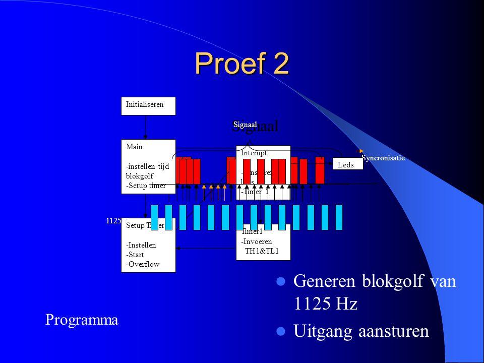 Proef 2 Generen blokgolf van 1125 Hz Uitgang aansturen Signaal Initialiseren Main -instellen tijd blokgolf -Setup timer Setup Timer -Instellen -Start -Overflow Timer1 -Invoeren TH1&TL1 Interupt -aansturen leds -Timer 1 Leds Programma Signaal 1125 Hz Syncronisatie