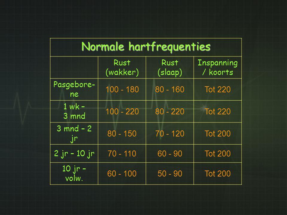 Normale hartfrequenties Rust (wakker) Rust (slaap) Inspanning / koorts Pasgebore- ne 100 - 18080 - 160Tot 220 1 wk – 3 mnd 100 - 22080 - 220Tot 220 3