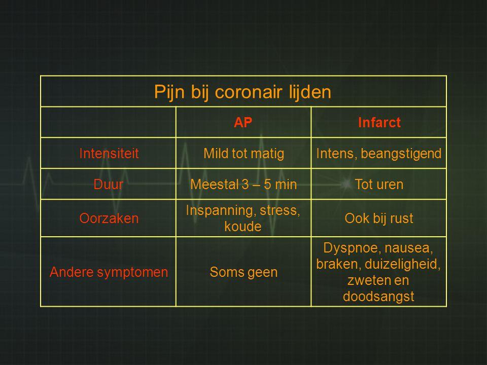 Pijn bij coronair lijden APInfarct IntensiteitMild tot matigIntens, beangstigend DuurMeestal 3 – 5 minTot uren Oorzaken Inspanning, stress, koude Ook