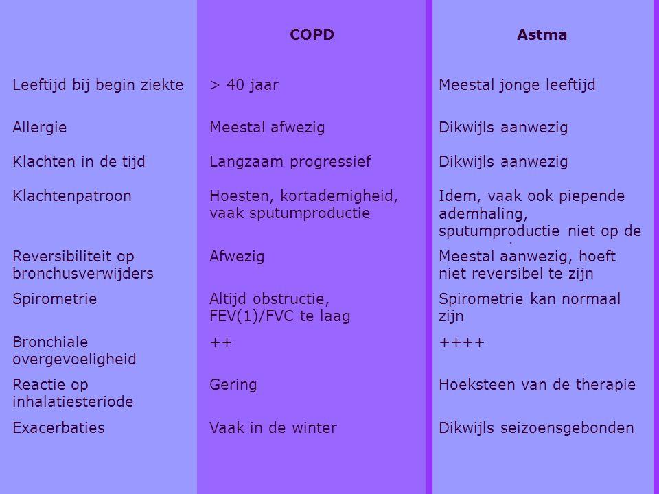 Overeenkomsten & verschillen (tabel) COPDAstma Leeftijd bij begin ziekte> 40 jaarMeestal jonge leeftijd AllergieMeestal afwezigDikwijls aanwezig Klach