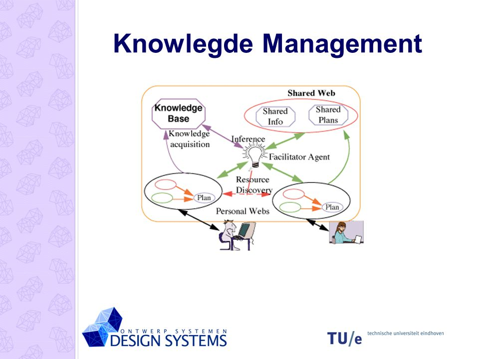Knowlegde Management