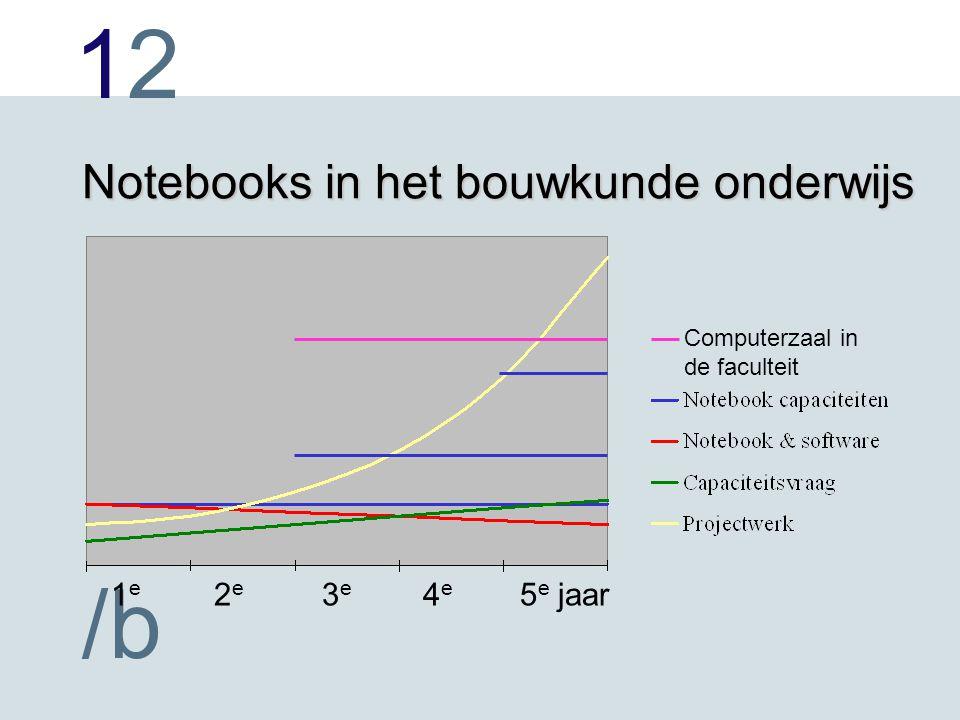 1212 /b Notebooks in het bouwkunde onderwijs 1 e 2 e 3 e 4 e 5 e jaar Computerzaal in de faculteit