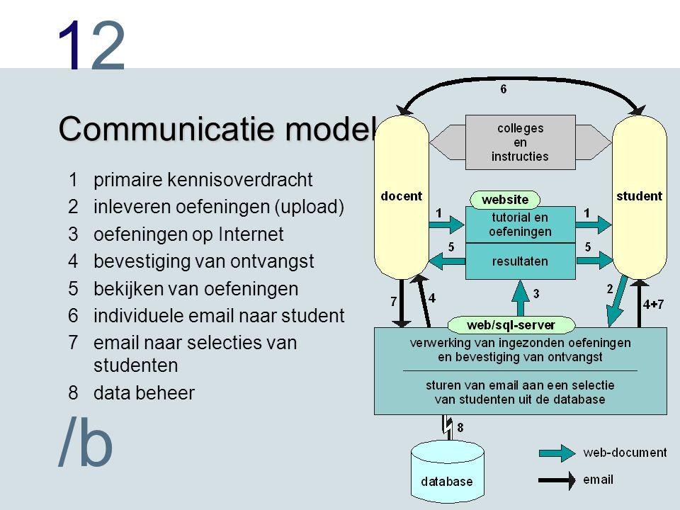 1212 /b Communicatie model 1primaire kennisoverdracht 2inleveren oefeningen (upload) 3oefeningen op Internet 4bevestiging van ontvangst 5bekijken van