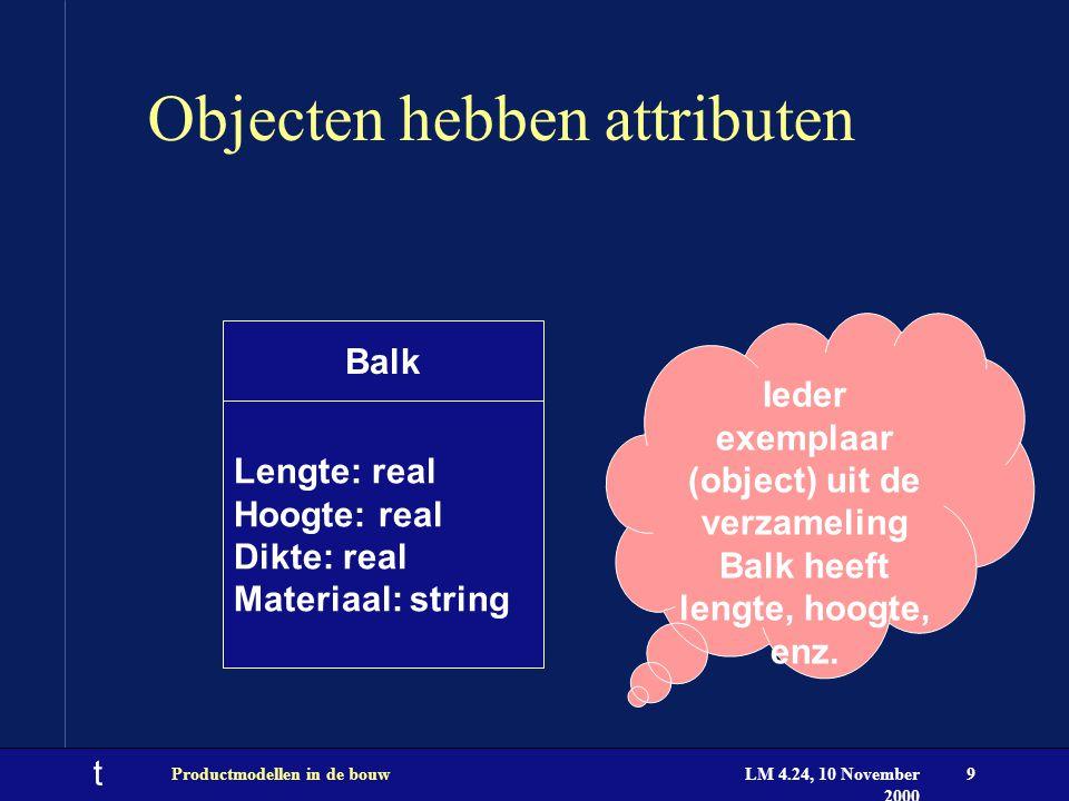 t LM 4.24, 10 November 2000 Productmodellen in de bouw9 Objecten hebben attributen Balk Lengte: real Hoogte: real Dikte: real Materiaal: string Ieder exemplaar (object) uit de verzameling Balk heeft lengte, hoogte, enz.