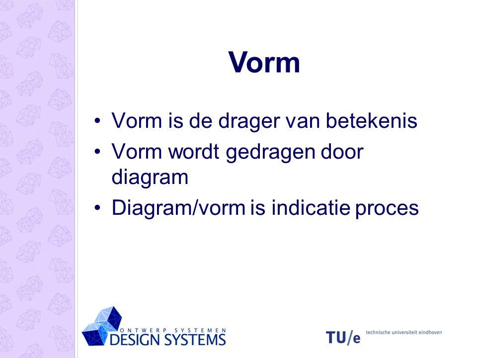 Vorm Vorm is de drager van betekenis Vorm wordt gedragen door diagram Diagram/vorm is indicatie proces