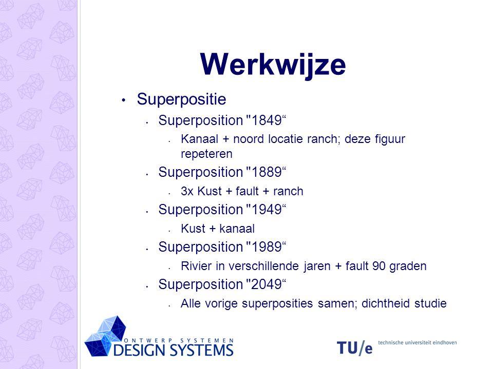 Werkwijze Superpositie Superposition