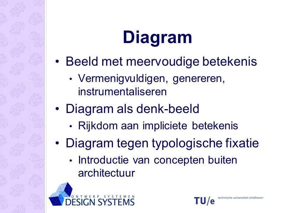 Diagram Beeld met meervoudige betekenis Vermenigvuldigen, genereren, instrumentaliseren Diagram als denk-beeld Rijkdom aan impliciete betekenis Diagra