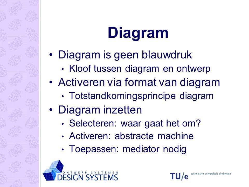 Diagram Diagram is geen blauwdruk Kloof tussen diagram en ontwerp Activeren via format van diagram Totstandkomingsprincipe diagram Diagram inzetten Se