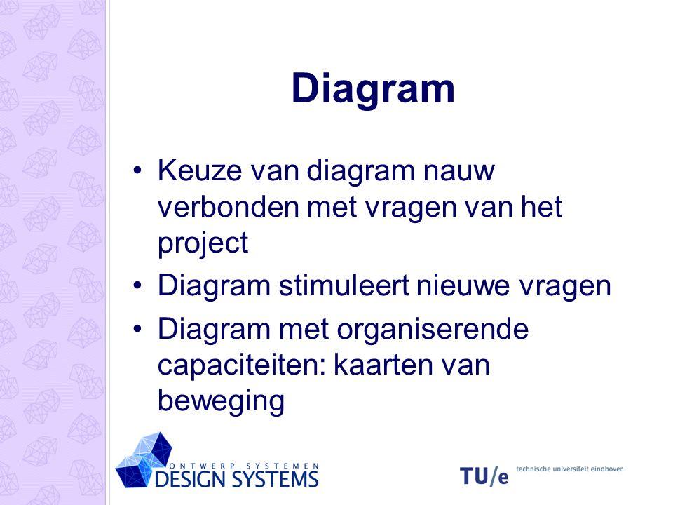 Diagram Keuze van diagram nauw verbonden met vragen van het project Diagram stimuleert nieuwe vragen Diagram met organiserende capaciteiten: kaarten v