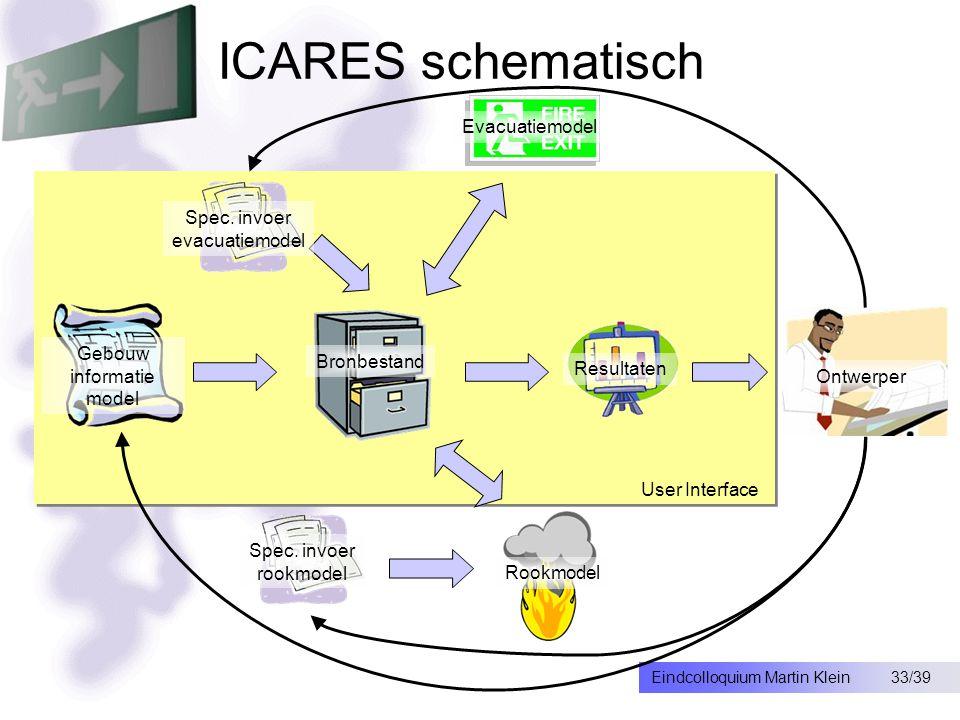 33/39Eindcolloquium Martin Klein ICARES schematisch Spec.